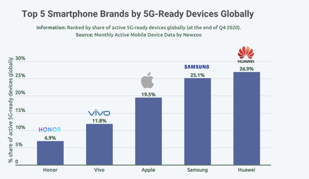 top smartphone brands