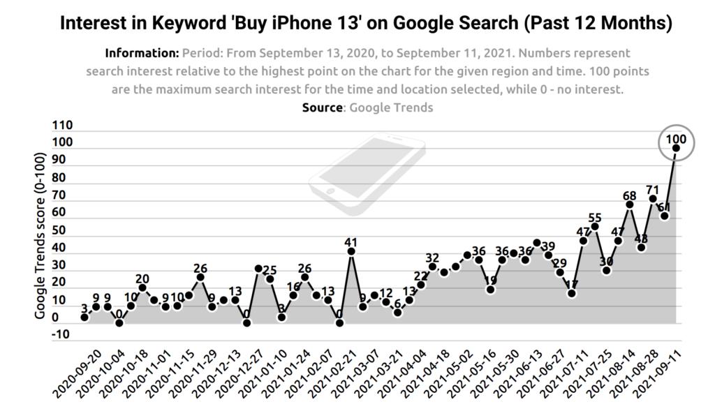 buy iPhone 13